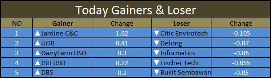 Gainers Loser
